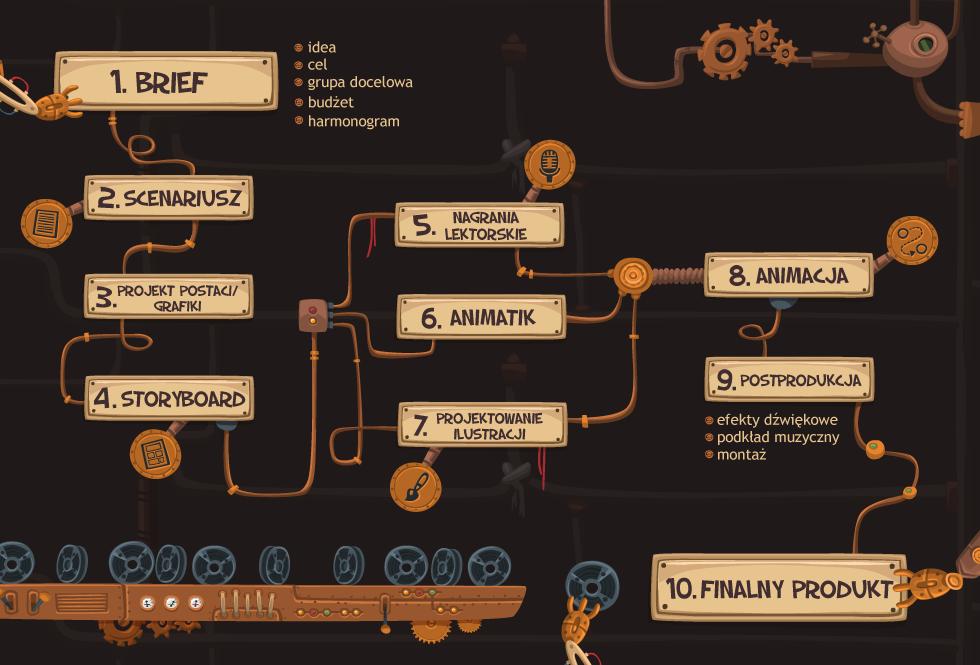 Tworzenie animacji, ilustracji i aplikacji